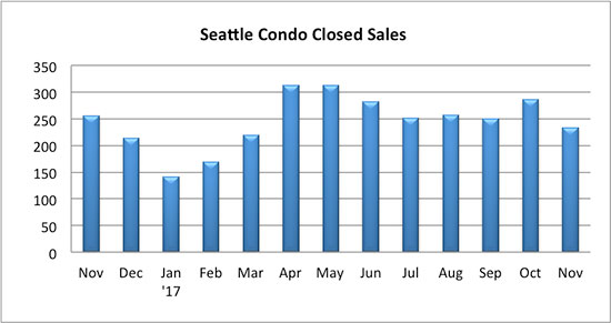 Seattle_Condo_Closed_Sales_November_2017