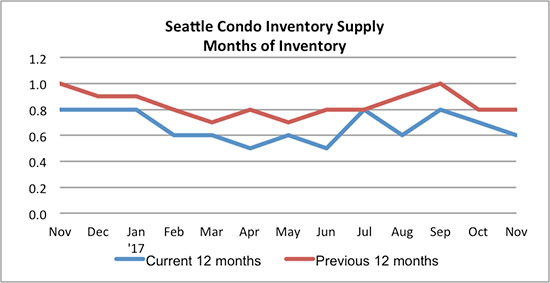 Seattle_Condo_Inventory_Supply_November_2017