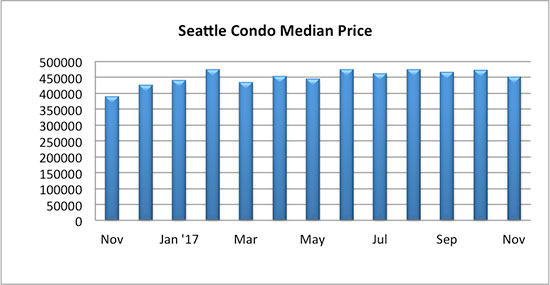 Seattle_Condo_Median_Sales_Price_November_2017