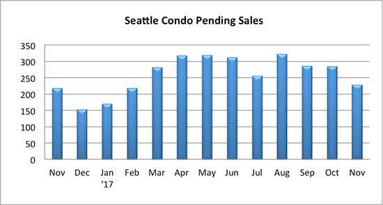 Seattle_Condo_Pending_Sales_November_2017