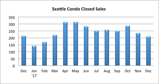 Seattle Condo Closed Sales December 2017