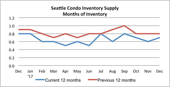 Seattle Condo Inventory Supply December 2017