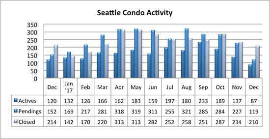 Seattle Condo Market Activity December 2017