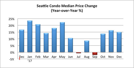 Seattle Condo Median Sales Price Change December 2017