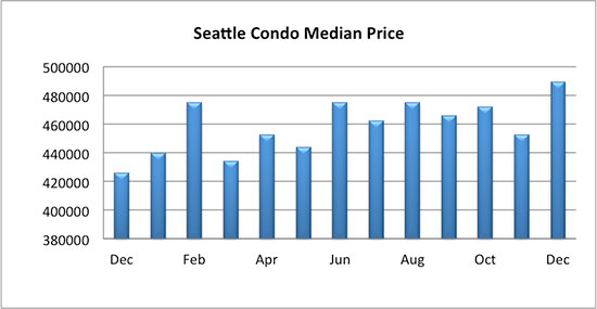 Seattle Condo Median Sales Price December 2017