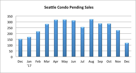 Seattle Condo Pending Sales December 2017