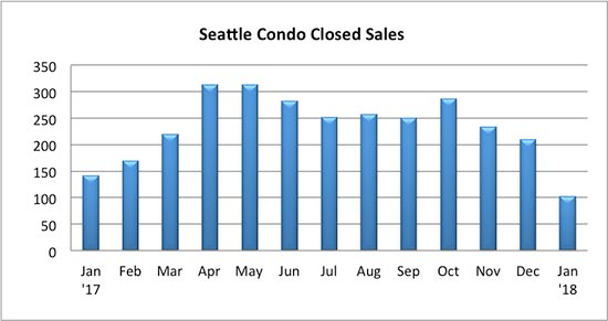 Seattle Condo Closed Sales January 2018