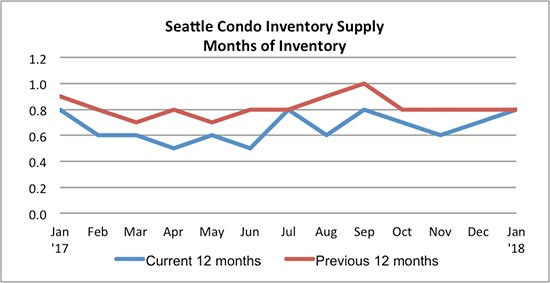 Seattle Condo Inventory Supply January 2018