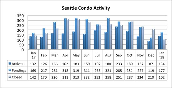Seattle Condo Market Activity January 2018