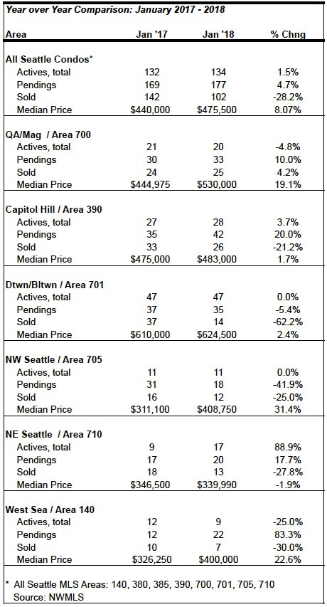 Seattle Condo Market Statistics January 2018