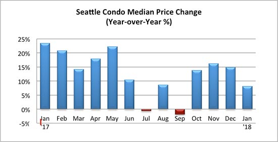 Seattle Condo Median Price Change Percent January 2018