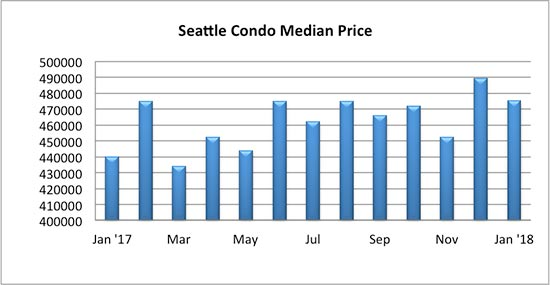 Seattle Condo Median Price January 2018