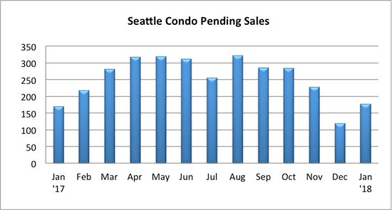 Seattle Condo Pending Sales January 2018