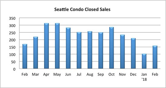 Seattle Condo Closed Sales February 2018