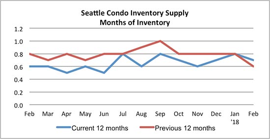 Seattle Condo Inventory Supply February 2018