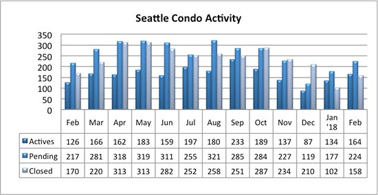 Seattle Condo Market Activity February 2018