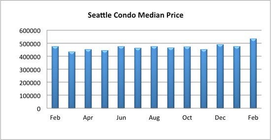 Seattle Condo Median Sales Price February 2018