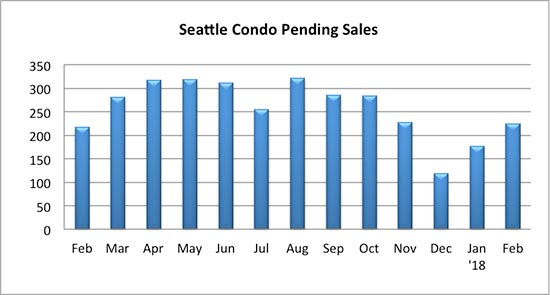 Seattle Condo Pending Sales February 2018