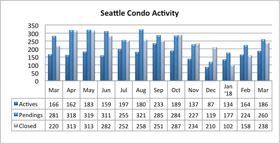 Seattle Condo Activity March 2018