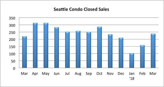 Seattle Condo Closed Sales March 2018