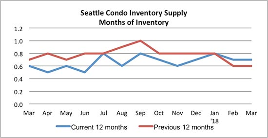 Seattle Condo Inventory Supply March 2018