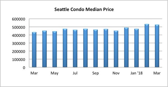 Seattle Condo Median Price March 2018