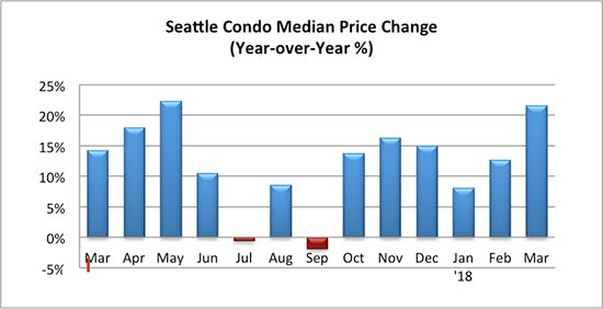 Seattle Condo Median Sales Price Change Percentage March 2018