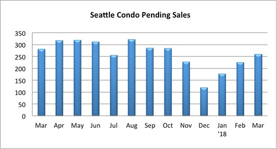 Seattle Condo Pending Sales March 2018