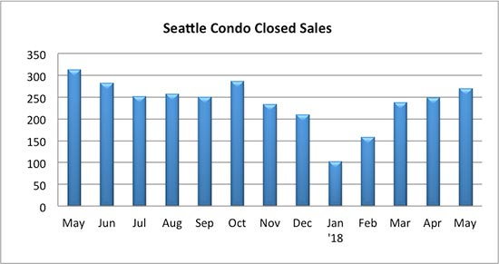 Seattle Condo Closed Sales May 2018