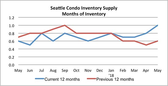 Seattle Condo Inventory Supply May 2018