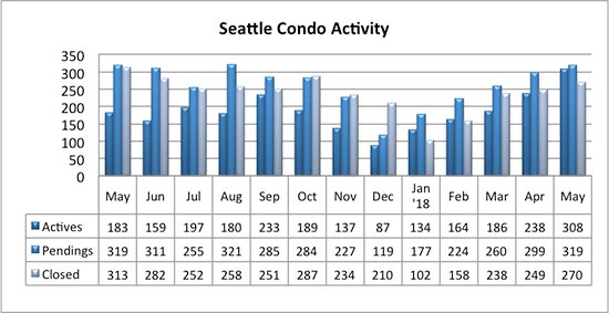 Seattle Condo Market Activity May 2018
