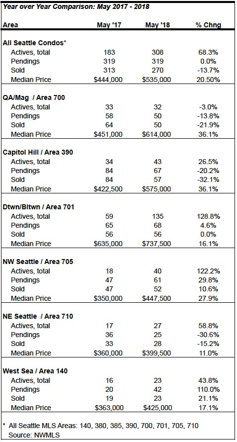 Seattle Condo Market Stats May 2018