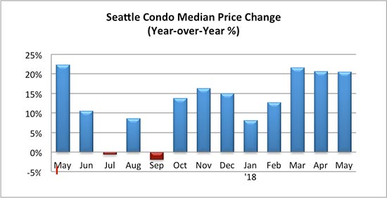 Seattle Condo Median Price Change Percentage May 2018