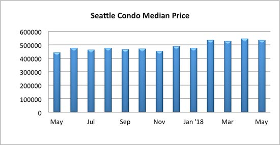 Seattle Condo Median Sales Price May 2018