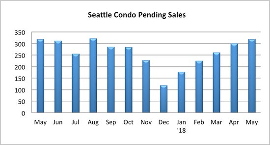 Seattle Condo Pending Sales May 2018