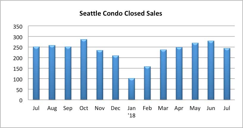 Seattle Condo Closed Sales July 2018