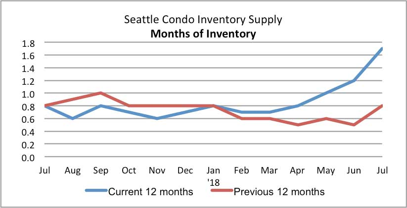 Seattle Condo Inventory Supply July 2018