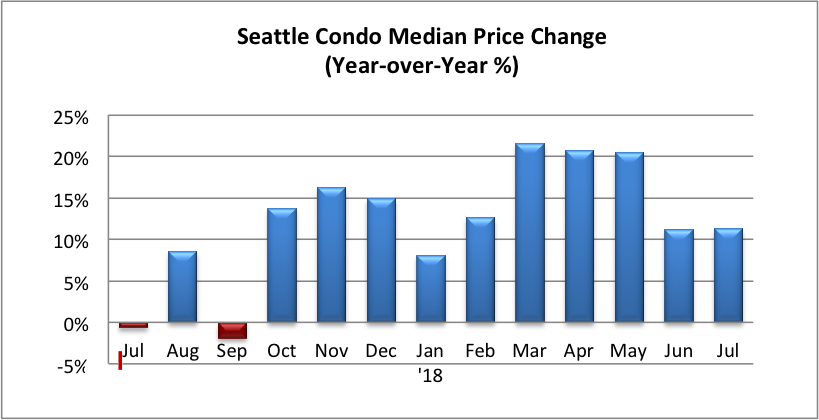 Seattle Condo Median Price Change Percentage July 2018