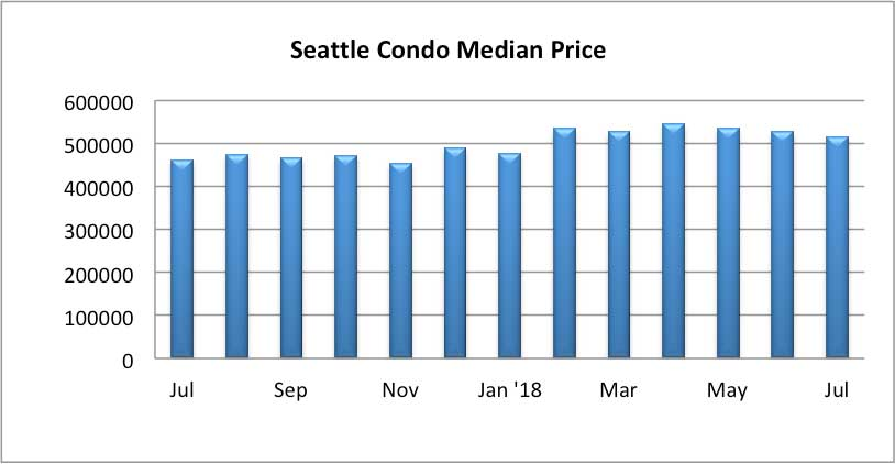 Seattle Condo Median Price July 2018