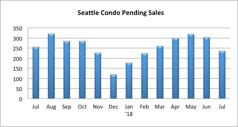 Seattle Condo Pending Sales July 2018