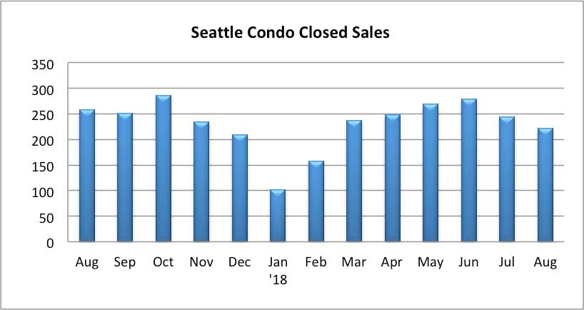 Seattle Condo Closed Sales August 2018