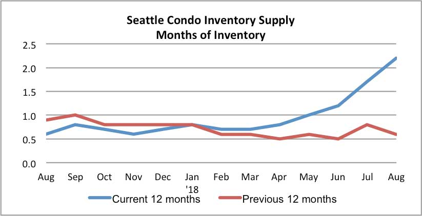 Seattle Condo Inventory Supply Rate August 2018