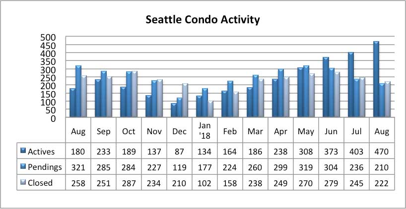Seattle Condo Market Activity August 2018