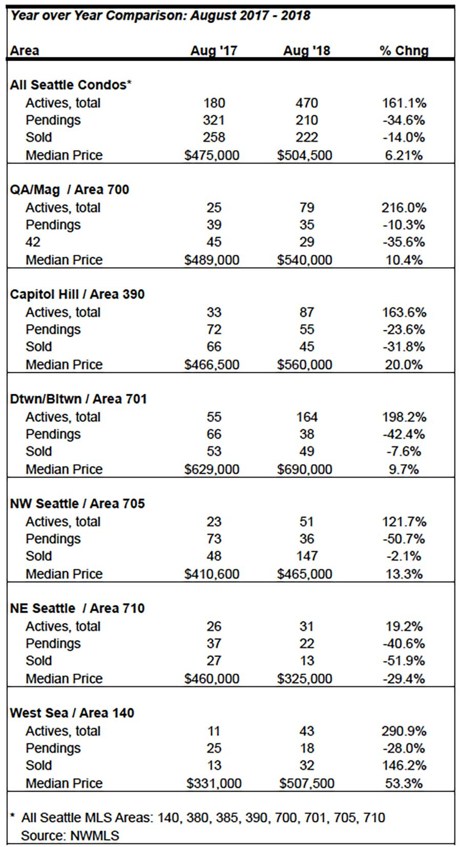 Seattle Condo Market Statistics August 201