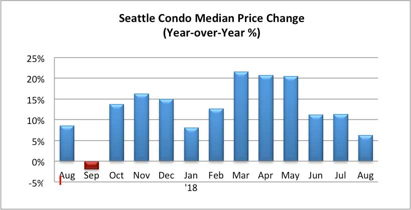 Seattle Condo Median Price Change Percentage August 2018