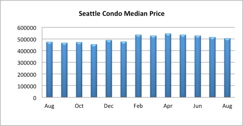 Seattle Condo Median Sales Price August 2018