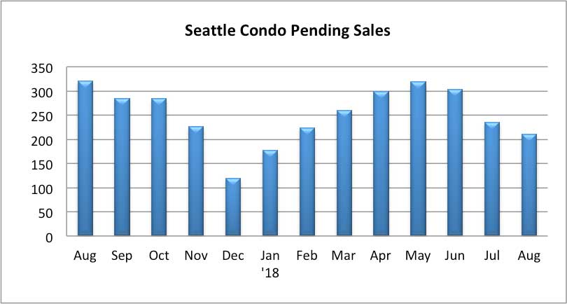 Seattle Condo Pending Sales August 2018
