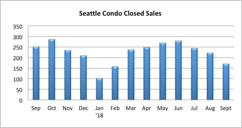 Seattle Condo Closed Sales Sept 2018