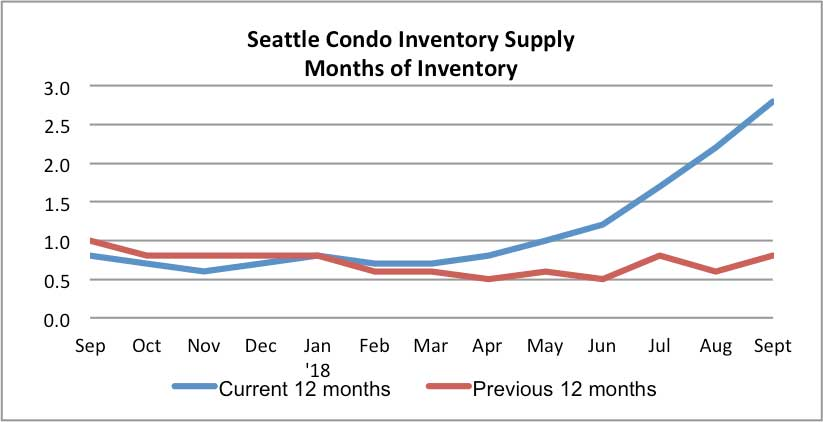 Seattle Condo Inventory Supply Rate Sept 2018