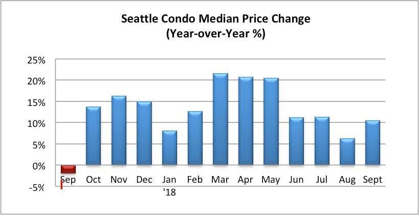 Seattle Condo Median Price Change Percentage Sept 2018